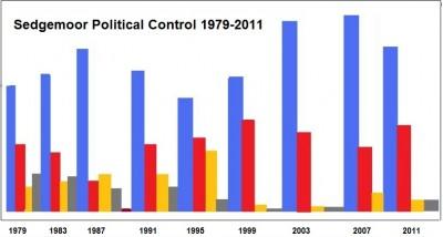 Sedgemoor political control