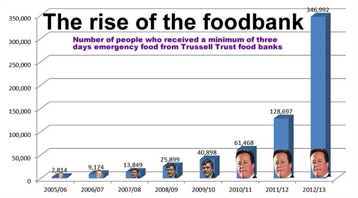 foodbank stats