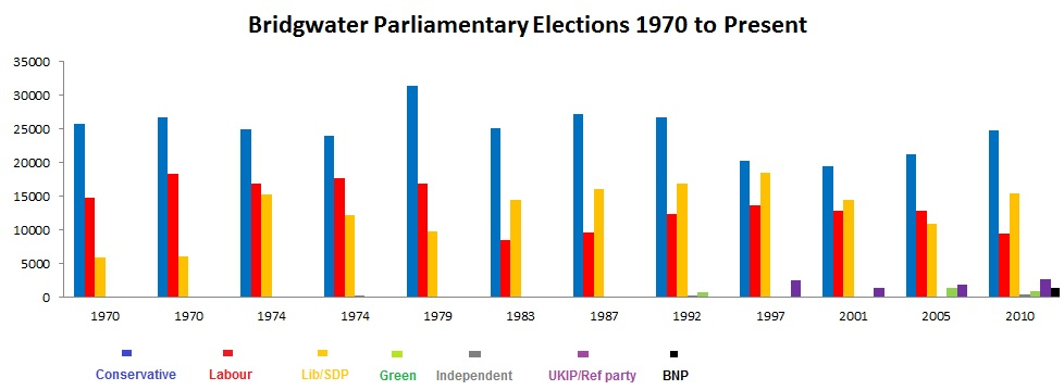 The history of elections in Bridgwater & West Somerset shows a divided opposition