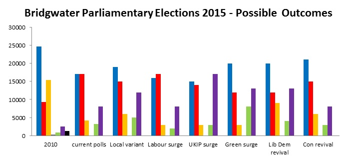 The various possible outcomes of the Bridgwater and West Somerset election.