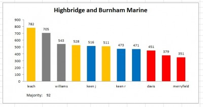 Highbridge result 2011