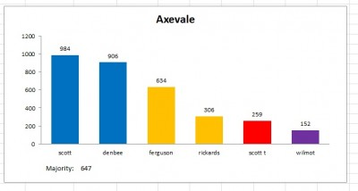 axevale result 2011
