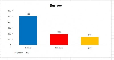 berrow result 2011