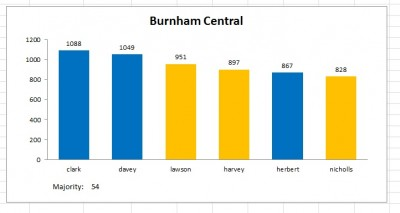 burnham central result 2011