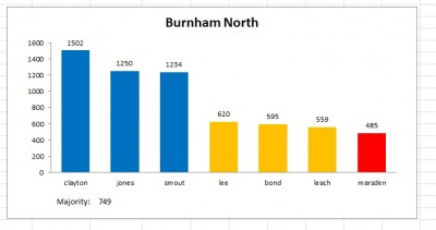 burnham north 2011