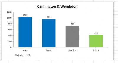 cannington wembdon result 2011