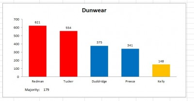 dunwear election 2011