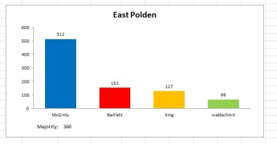 east polden result 2011