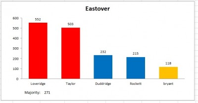 eastover result 2011