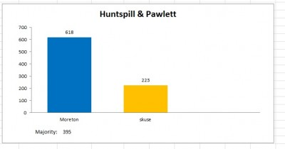 huntspill and pawlett result 2011