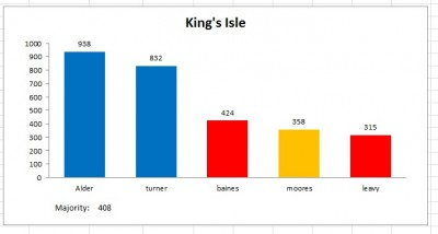kings isle result 2011