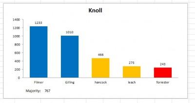 knoll result 2011