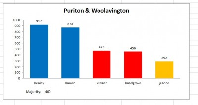 puriton woolavington result 2011