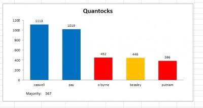 quantocks result 2011