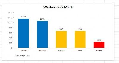 wedmore result 2011