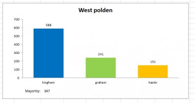 west polden result 2011