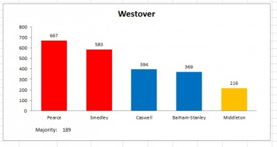 westover election 2011