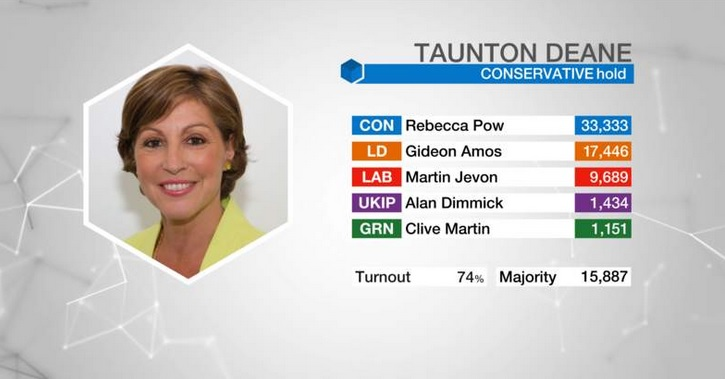 taunton results